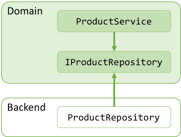 Dependency injection diagram 2