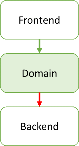 3-layered diagram. Frontend-Domain-Backend