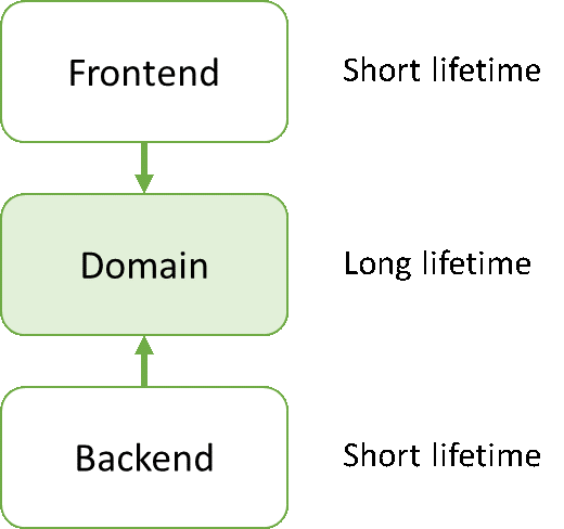 3-layered architecture diagram. Using Dependency Inversion Principle. Frontend-Domain-Backend