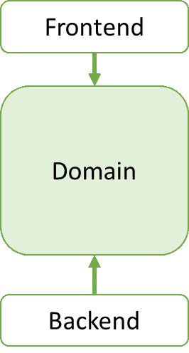 3-layered architecture diagram. Fat domain layer