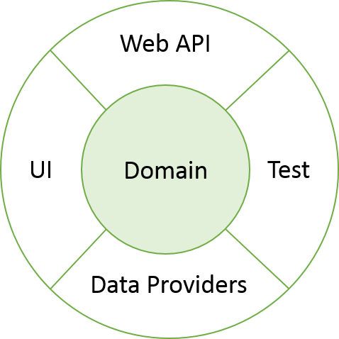 onion layer architecture diagram