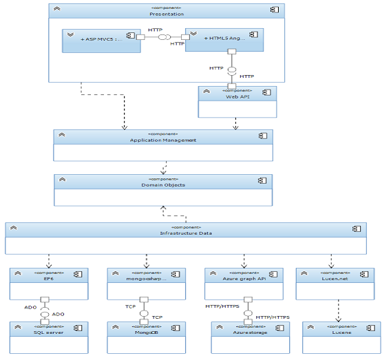 Polyglot Persistence Using Ddd And Repository Unit Of Work