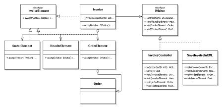 Customer Invoicing System/Applying Visitor Design Pattern