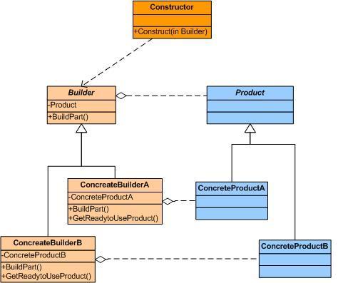 Builder Design Pattern CodeProject Enchanting Java Builder Pattern