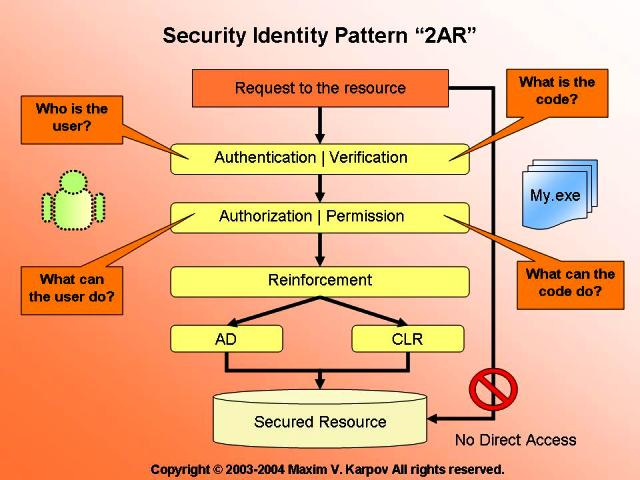 Security Identity Pattern 2AR