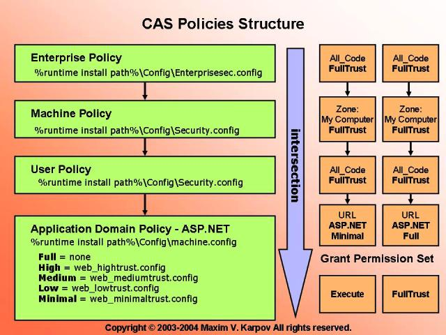 CAS Policies Structure