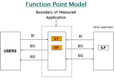 calculating function points codeproject