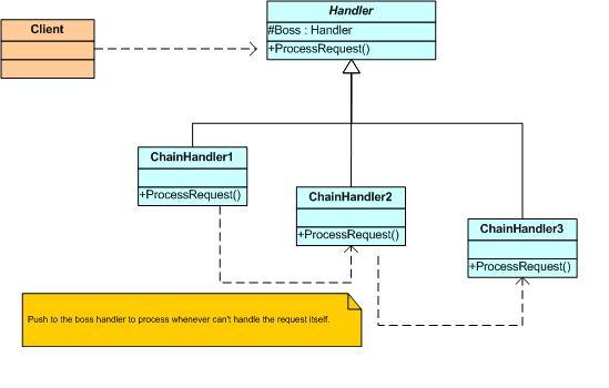 Open Classroom Design Pattern In Java ~ Chain of responsibility design pattern codeproject
