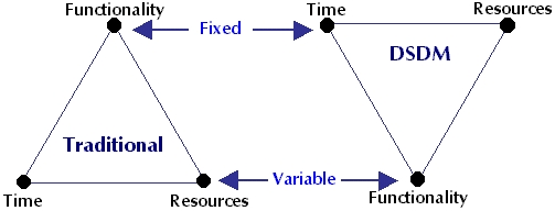 describe the tools that augment the traditional system development life cycle Sdlc system development life cycle (sdlc) traditional sdlc - phase and purpose phase 1: the design is specific to the technical requirements the system will be required to operate in and the tools used in building the system.
