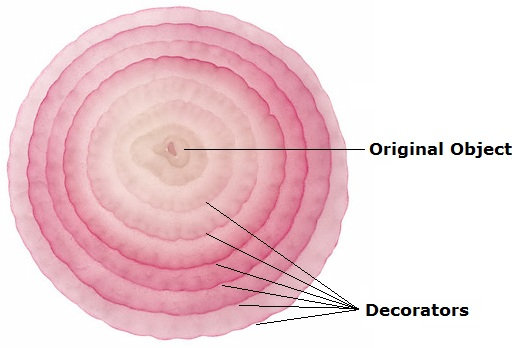 think of decorator as the wrapper around your object for example take the onion as the implementation of decorator pattern provided by nature ie - Photo Decorator