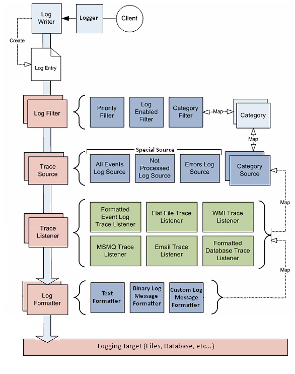 Main Block Diagram