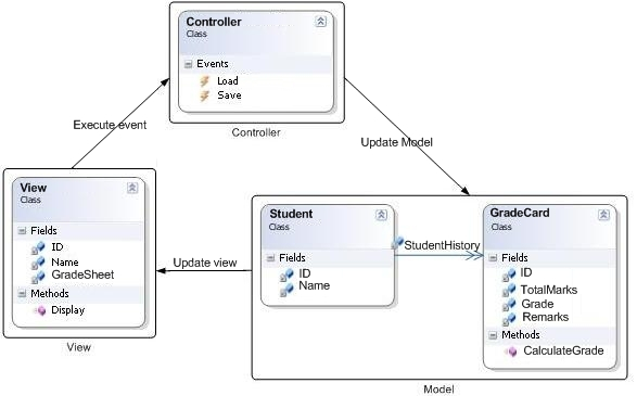 Controller Software Design Pattern