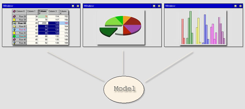 Applying robustness analysis on the modelviewcontroller mvc i know you should have these questions now like how the view object would talk with the model object and vice versa and how we want to look at the model ccuart Image collections