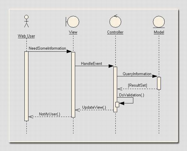 Applying robustness analysis on the modelviewcontroller mvc model view controller is an approach for segregating different layers in such a manner that it can be easy to maintain for a moderate to very complex ccuart Image collections