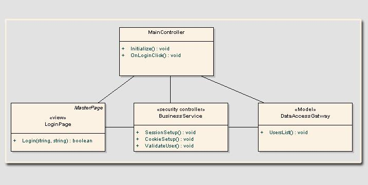 Applying Robustness Analysis On The Model U2013view U2013controller  Mvc  Architecture In Asp Net