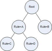Rule Tree Diagram