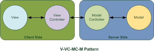 View-ViewController-ModelController-Model