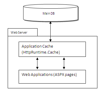 Normal web application cache structure