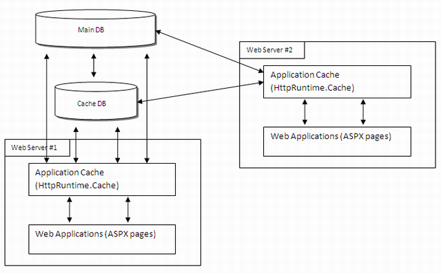 More advanced web application cache structure