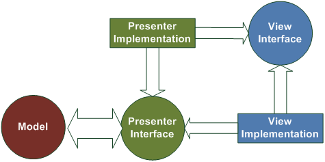 ModelViewPresenter_AbstractPresenterView.png