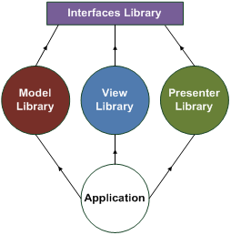 ModelViewPresenter_ExampleLibraries.png