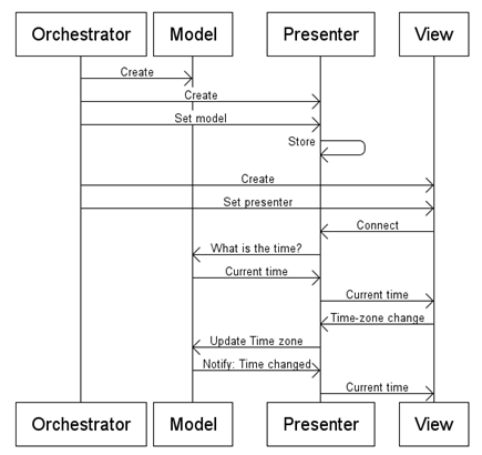 ModelViewPresenter_ExampleSequence.png