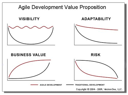 Agile Development Value Proposition