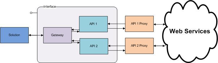 A Simple Gateway Proxy Pattern CodeProject Mesmerizing Api Gateway Pattern