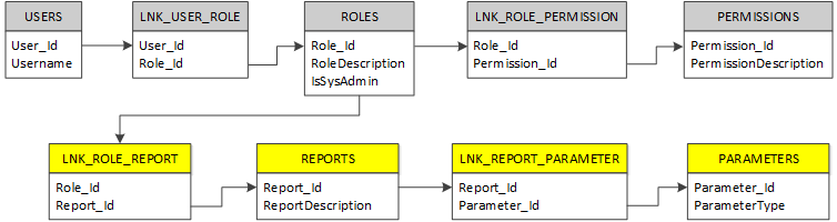 the roles table in our rbac data model forms the kingpin for role based access to which all custom entities can be associated