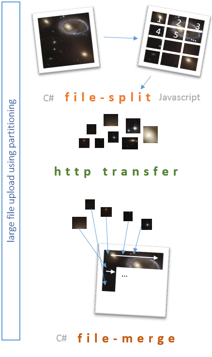 Upload Large Files to MVC / WebAPI using Partitioning