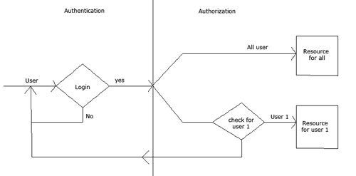 Authentication And Authorization Using Asp Net Identity In Mvc Project