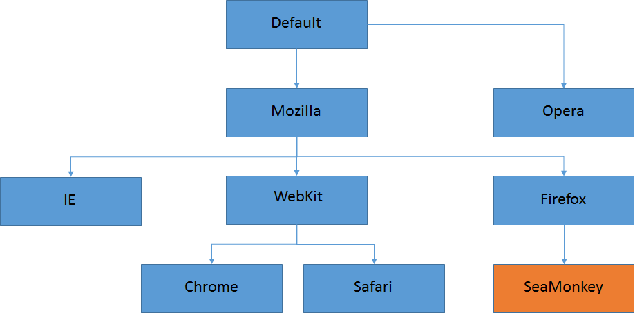 How to detect browsers in ASP NET with browser files