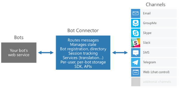 Bot Connector Architecture