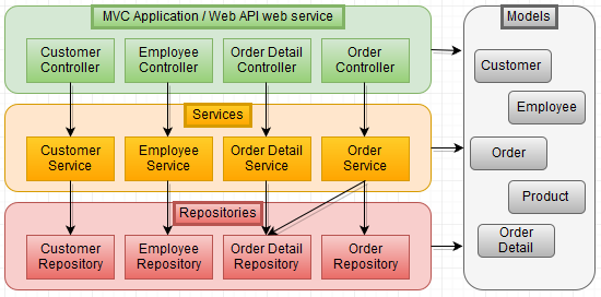 Asp Net Web Api - Keeping It Simple
