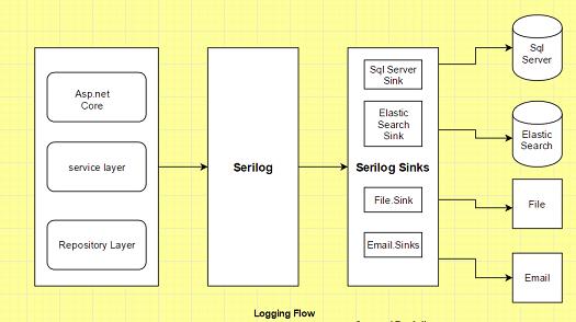 Integrate Serilog (Logging Framework) with ASP NET Core - CodeProject