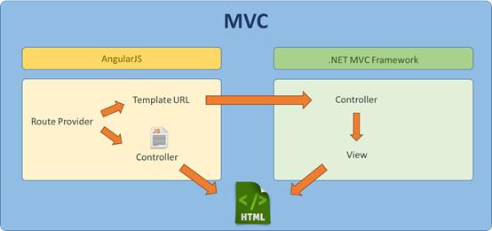 Asp Mvc And Angularjs 16 Routing Harmoniously Codeproject