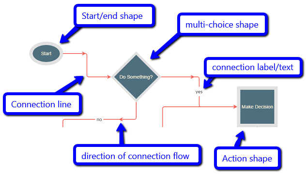 Javascript Flow chart and workflow with C# asp net MVC