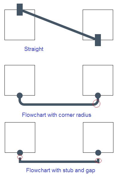 Javascript flow chart and workflow with c asp mvc codeproject connector flowchart cornerradius15 jsplumbnnect sourceshape5 targetshape6 connector flowchart stub10 gap20 ccuart Choice Image
