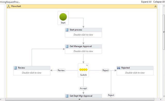 image 2 for javascript flow chart and workflow with c# asp net mvc