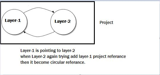 Creating Real Time MVC Projects Step by Step with n-layer