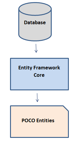 Getting Started With Entity Framework Core Building An