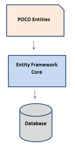 Getting Started with Entity Framework Core: Building an ASP