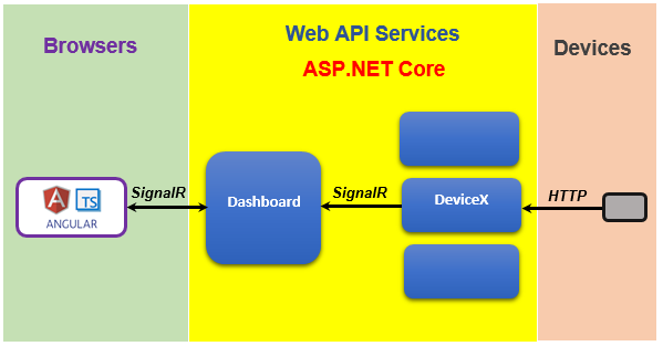 A Simple Dashboard with ASP NET Core 2 0, SignalR, Angular 5 and