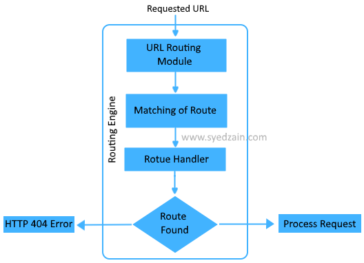 Convention Routing VS Attribute Routing - CodeProject