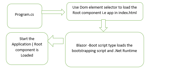 Getting Started with Blazor: Application Bootstrap and Life Cycle