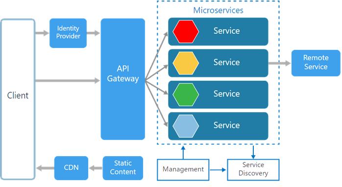 Microservice using ASP NET Core - CodeProject