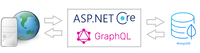 GraphQL on Unstructured Data Context - CodeProject