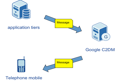 Android push notification implementation using ASP NET and