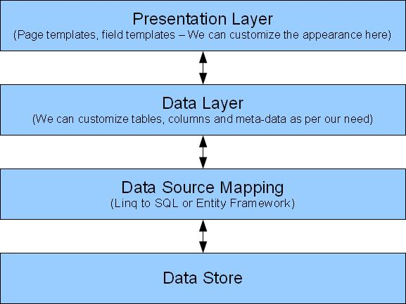 An Introduction to ASP.NET Dynamic Data from a Beginner\'s ...
