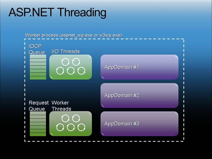 Multi-Threading in ASP NET - CodeProject